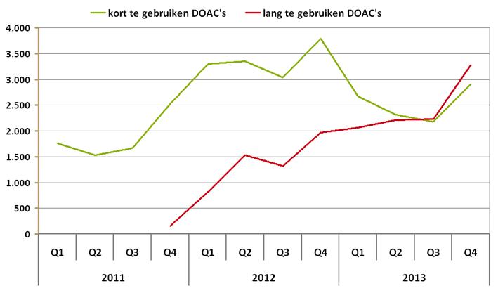 Aantal starters per kwartaal van kort en lang te gebruiken DOACS's.