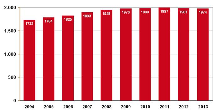 Aantal apotheken 2004-2013