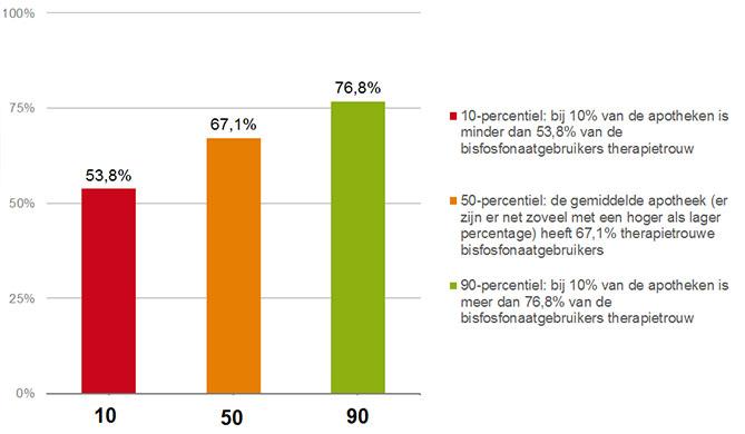Percentage therapietrouwe bisfosfonaatgebruikers voor openbare apotheken in percentielen.