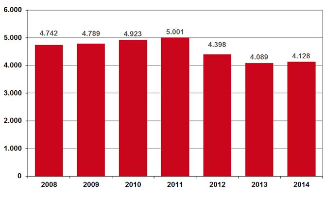 Uitgaven aan farmaceutische zorg in basispakket 2014(in mln. €).