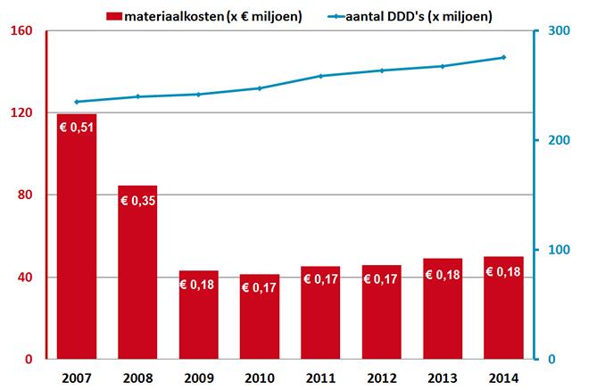 Ontwikkeling antidepressiva in DDD's, materiaalkosten en kosten p DDD (2007-2014)