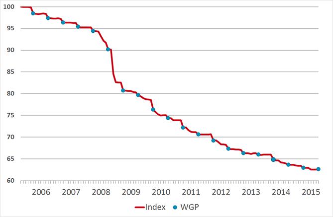 Sfk-prijsindex voor geneesmiddelen in afgelopen tien jaar (mei 2005=100).