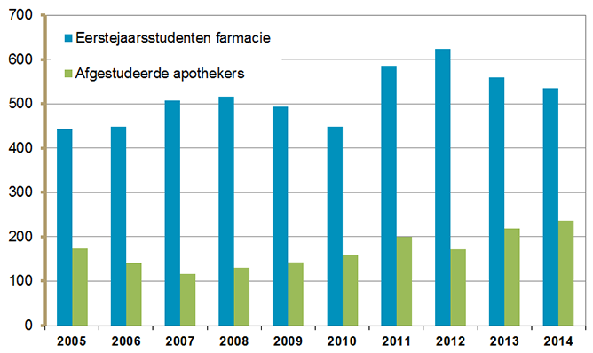 1e jaarsstudenten farmacie en afgestudeerde apothekers (2005-2014).