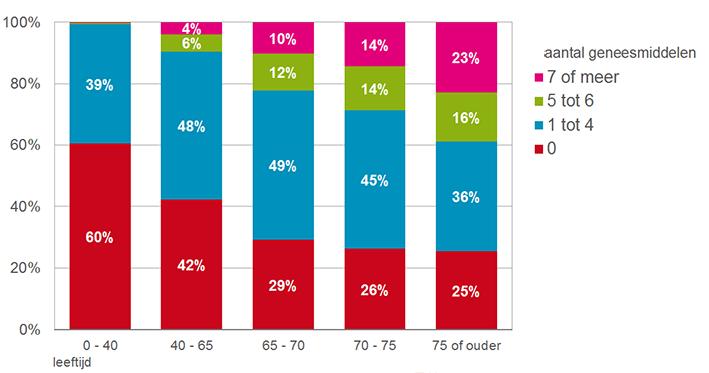Apotheekbezoekers naar aantal chronisch gebruikte geneesmiddelen per leeftijdscategorie, 2014.