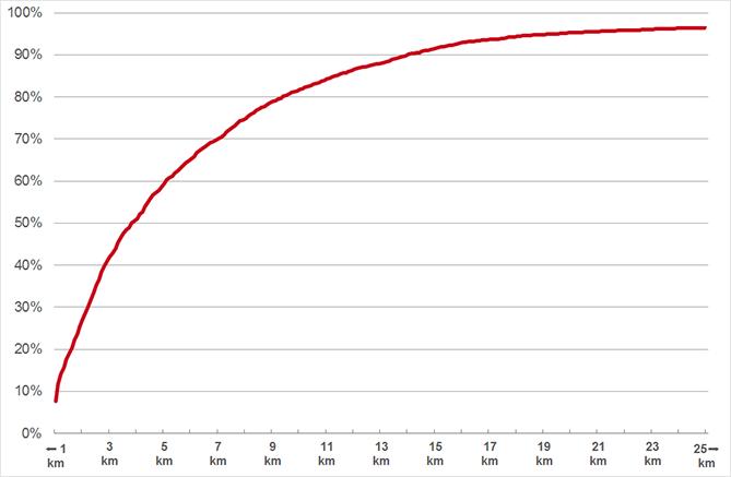 percentage patiënten en afstand naar dienstapotheek (Q1 2015).