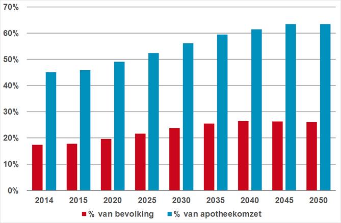 Aandeel 65+ van bevolking en aandeel van apotheekomzet bestemd voor hen (2014-2050).