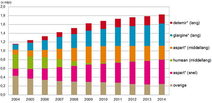 Aantal verstrekkingen (x mln) insulines en analogen 2004–2014