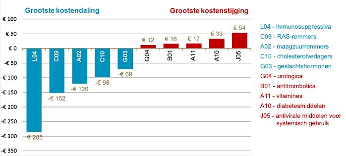 Geneesmiddelengroepen met grootste kostenstijging/-daling (in € miljoen) (2009 - 2014).