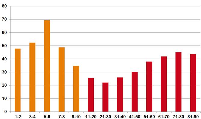 gebruikers van antibacteriële oordruppels per 1000 inwoners naar leeftijd 2014