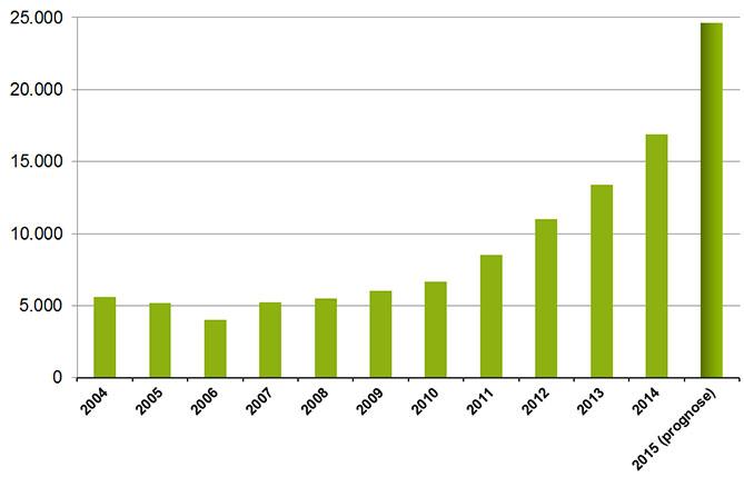 Aantal verstrekkingen van medicinale cannabis 2004-20015