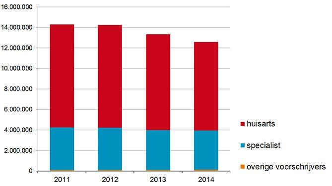 Voorschrijfgedrag minder gewenste antibiotica 2011-2014