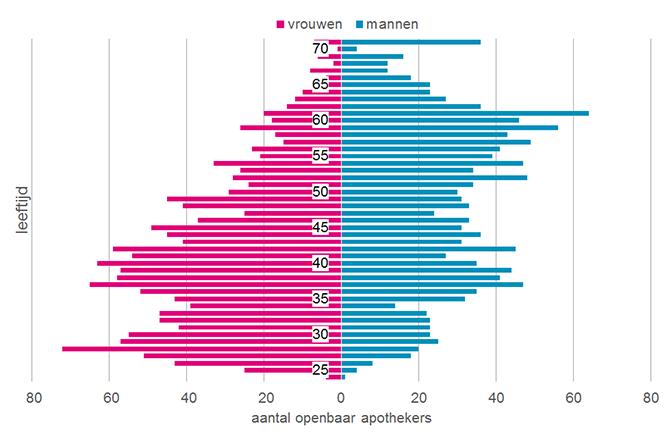 Verhouding mannelijke en vrouwelijke apothekers naar leeftijd