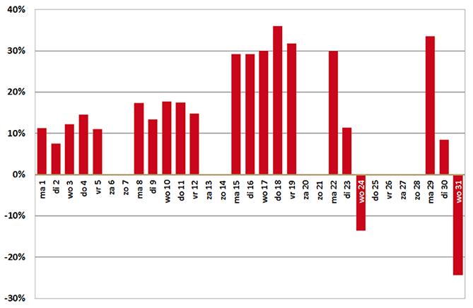 Verschil in aantal verstrekkingen in december tov. gemiddeld in 2014
