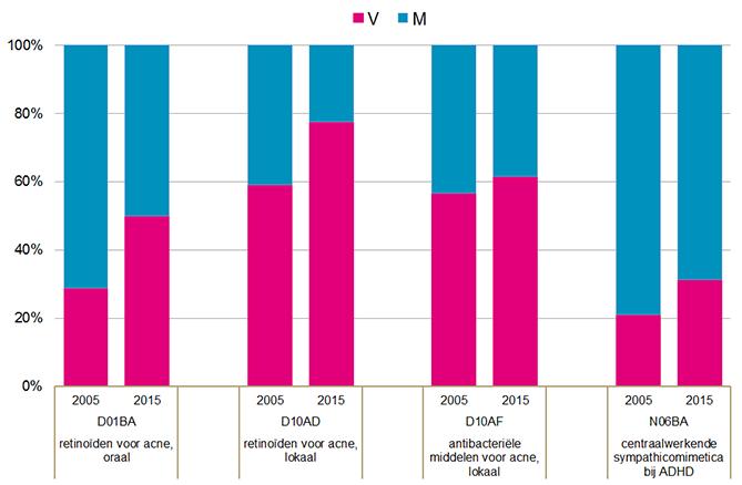 Procentuele verdeling M/V per geneesmiddelengroep (2005-2015).