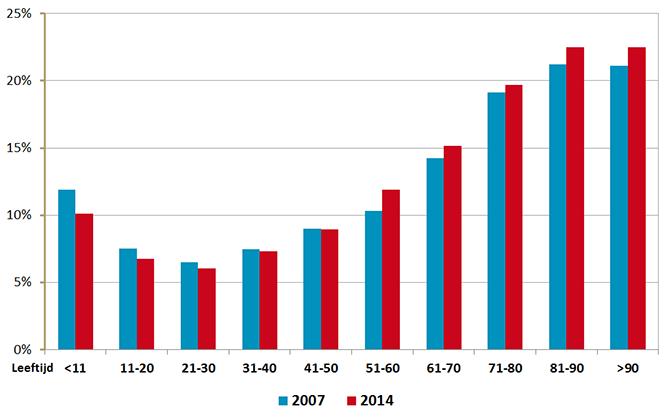 Astma/COPD-medicatie in leeftijds-categorieën 2007 en 2014