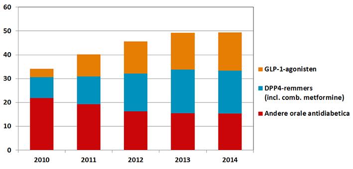 Geneesmiddelkosten orale antidiabetica 2010-2014