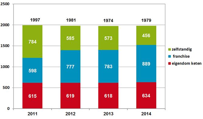 Openbare apotheken, naar eigendom keten, franchise of zelfstandig 2011-2014