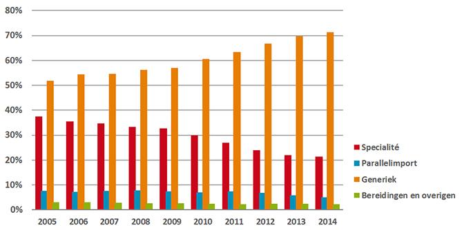 Verstrekkingen van receptgeneesmiddelen naar inkoopkanaal, 2005-2014.