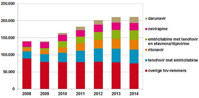 Het gebruik van hiv-remmers lijkt in 2014 te stabiliseren
