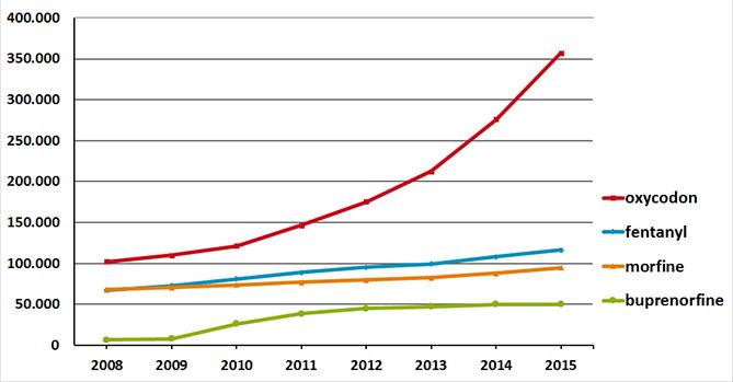 Ontwikkeling aantal gebruikers sterkwerkende opioïden (2008–2015)