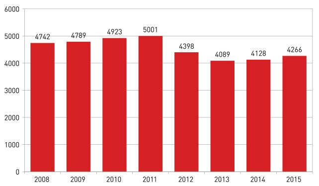 uitgaven geneesmiddelen 2018-2015