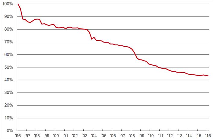 Prijsindexcijfer receptgeneesmiddelen