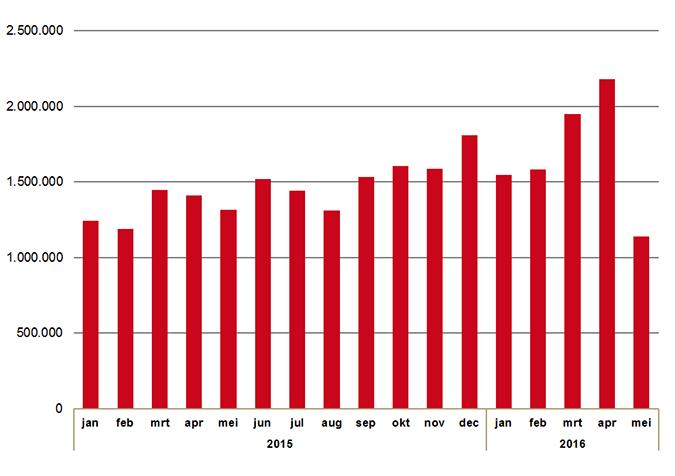 Totale hoeveelheid verstrekte dexamfetamine (stuks) per maand.