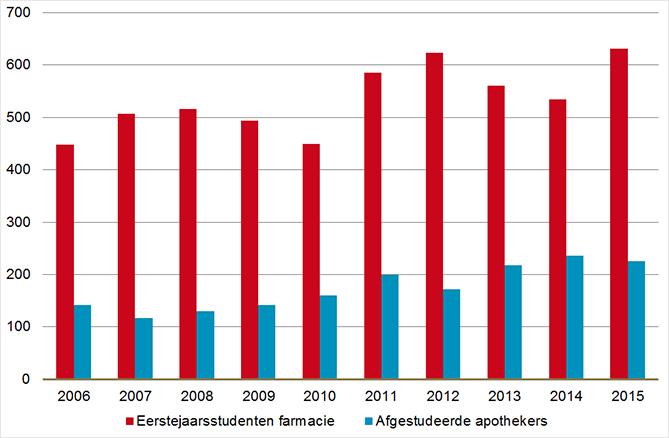 eerstejaarsstudenten farmacie en afgestudeerde apothekers (2006-2015)