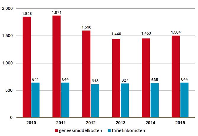 Geneesmiddelkosten en tariefinkomsten, gemiddeld per apotheek (x € 1.000).