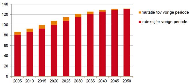 Index groei geneesmiddelengebruik door vergrijzing, 2015=100