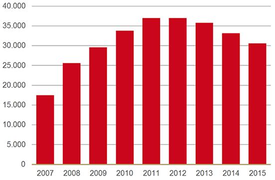Gebruikers van geneesmiddelen bij dementie 2007-2015