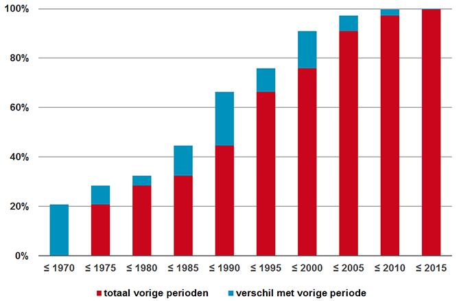 verdeling van de in 2015 verstrekte DDD's naar introductiejaar