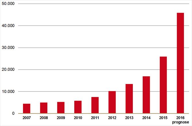 Aantal verstrekkingen van medicinale cannabis in gedroogde vorm en olie (2007-2016).