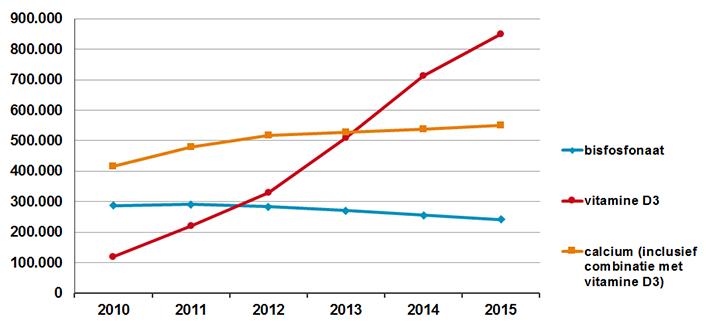 Ontwikkeling van aantal gebruikers van bisfosfonaten, vitamine D3 en calcium (2010-2015)