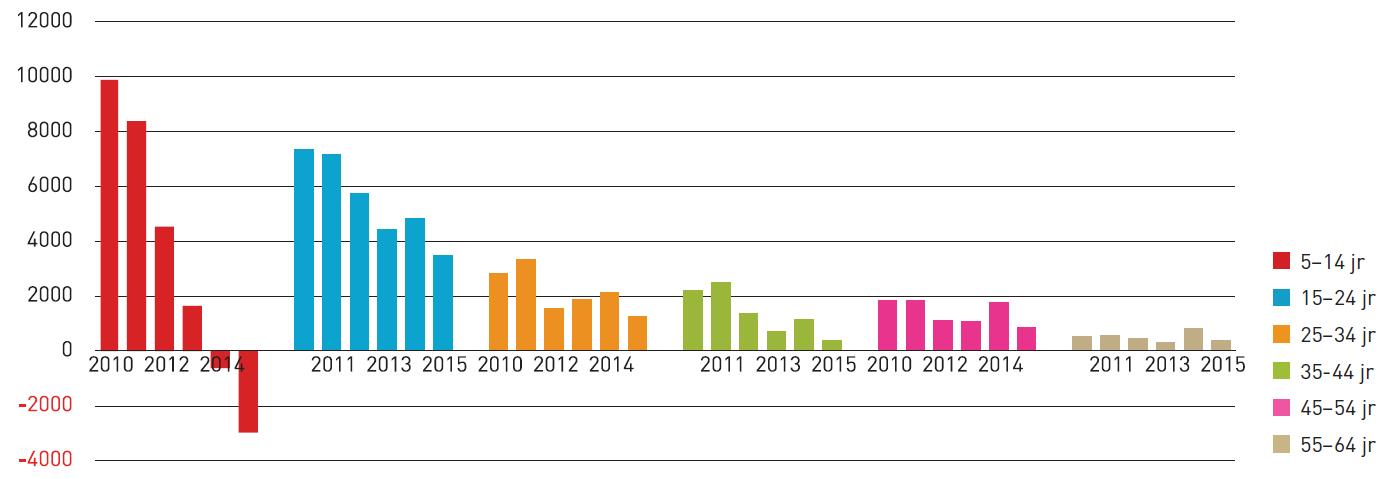 Toename aantal methylfenidaatgebruikers per jaar per leeftijdscategorie (2010-2015).