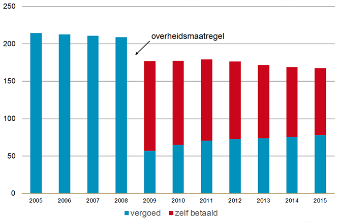 Het gebruik van benzodiazepines neemt sinds 2012 jaarlijks af