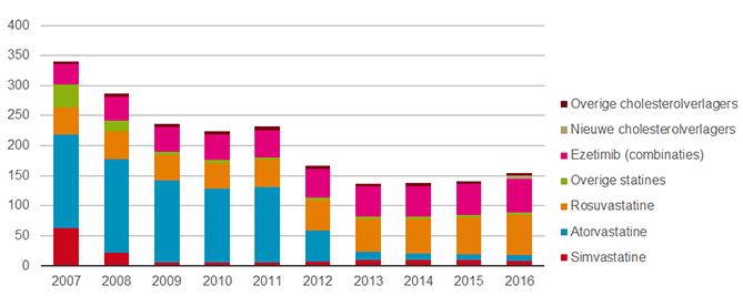Kosten van cholesterolverlagers (in € miljoen), 2007 - 2016