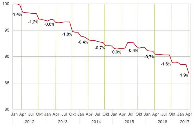 Prijsindexcijfers voor receptgeneesmiddelen