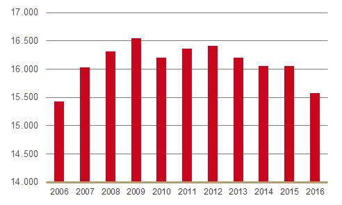 Aantal werkzame apothekersassistenten 2006-2016