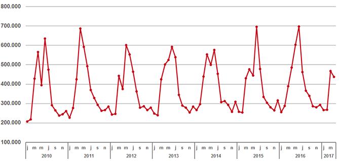 verstrekkingen van antihistaminica per maand (oraal, neus en oog) van 2010 - heden.
