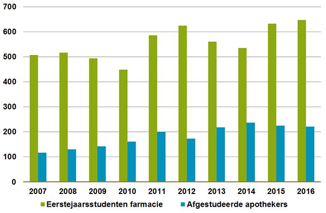 Eerstejaarsstudenten in (bio)farmaceutische wetenschappen en afgestudeerde apothekers per jaar