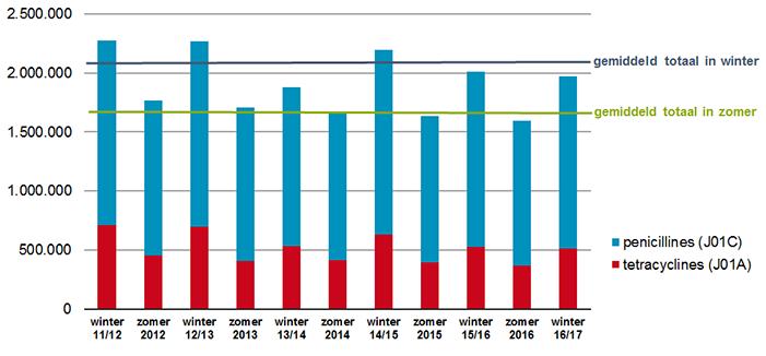 Aantal verstrekkingen penicillines en tetracyclines per halfjaar