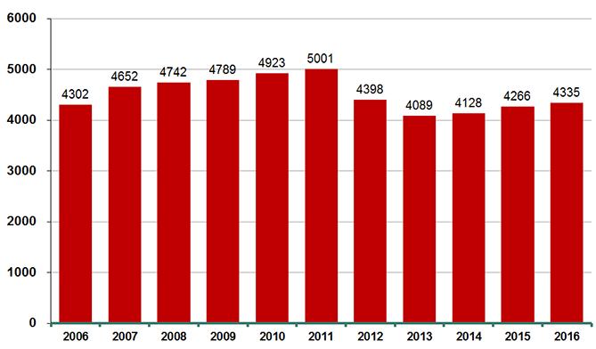 Grafiek uitgaven farmacie 2016