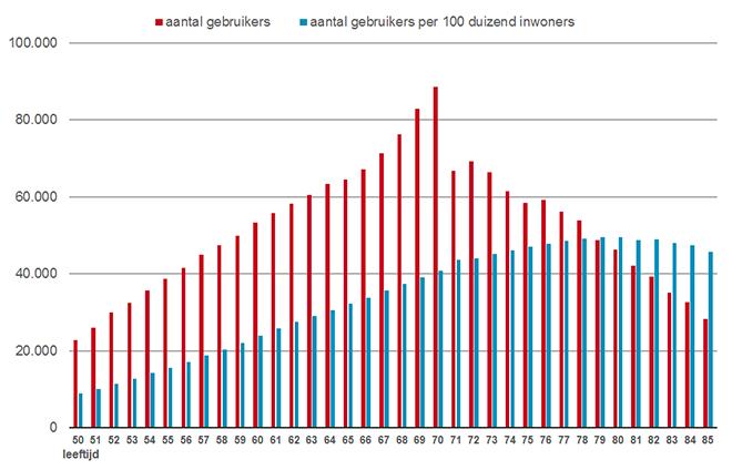 Gebruikers van cholesterolverlagers per leeftijd