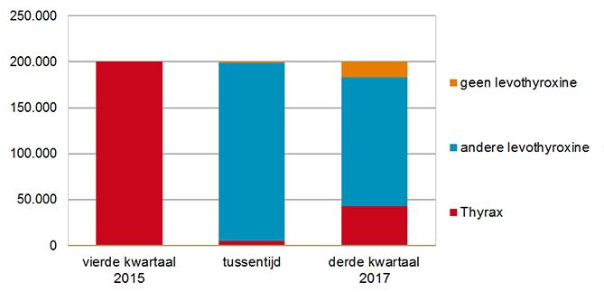 Steekproef van Thyrax-gebruikers vanaf vierde kwartaal 2015 naar aanleiding van tekorten