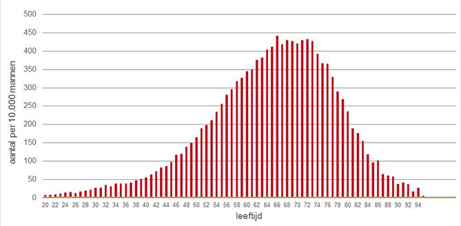 Gebruikers van ecetiemiddelen naar leeftijd in 2016