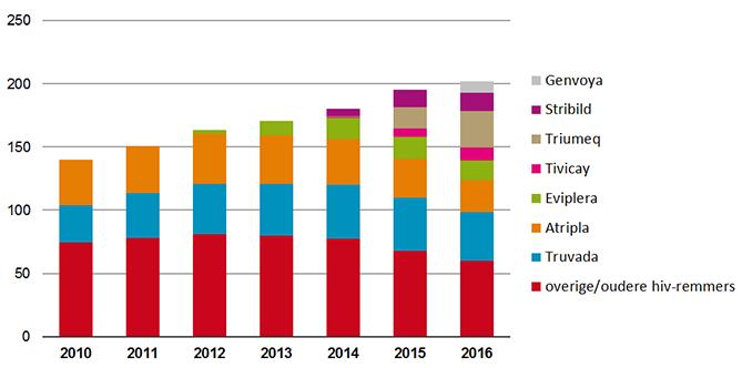 Uitgaven aan HIV middelen x miljoen incl zorgvergoeding apotheek