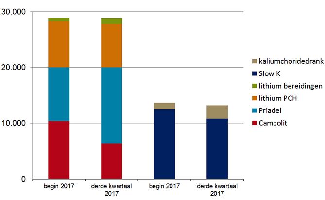 Aantal gebruikers lithium en kalium in Q3 2017 vergeleken met begin 2017