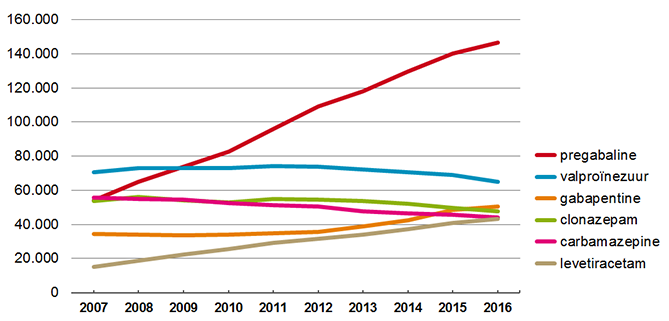 Aantal gebruikers meest verstrekte anti-epileptica 2007-2016