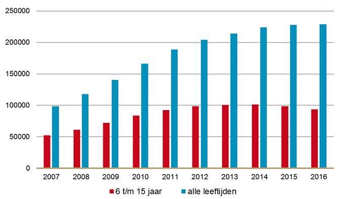 Aantal gebruikers methylfenidaat 10-15 jr en alle leeftijden